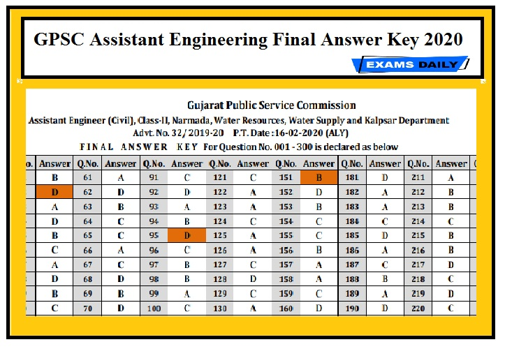 GPSC Assistant Engineering Final Answer Key 2020