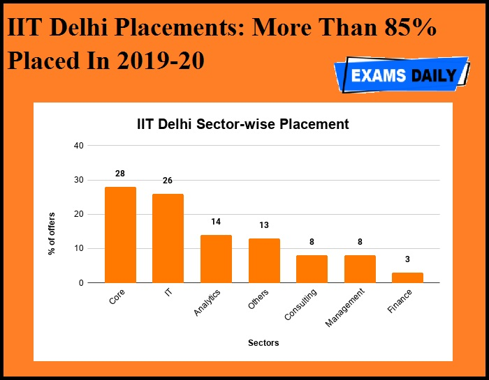 IIT Delhi Placements- More Than 85% Placed In 2019-20